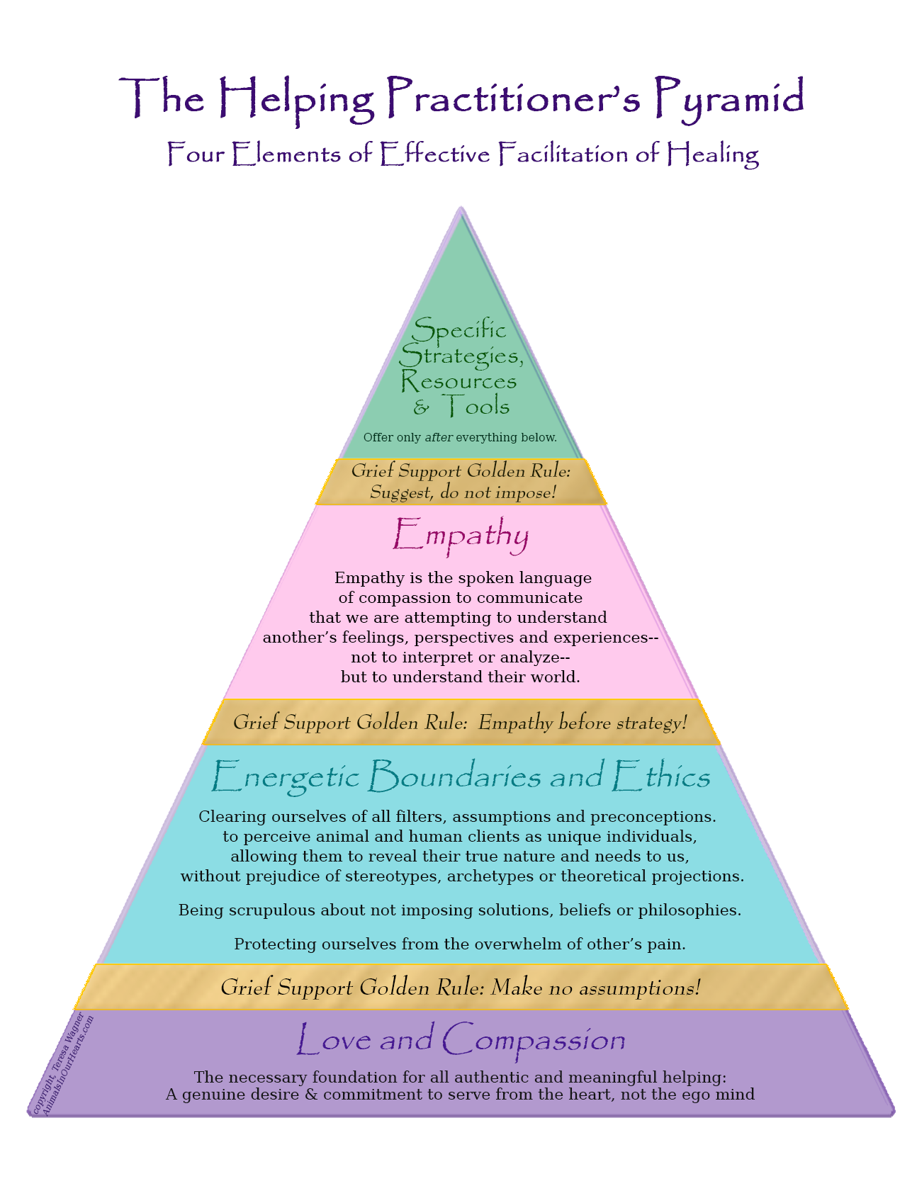 The Helping Practitioner's Pyramid. Four Elements of Effective Facilitation of Healing